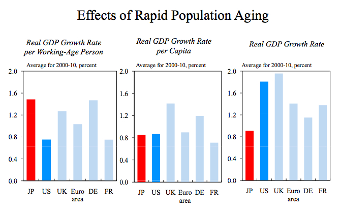 the effects of an ageing population As a result of an ageing population there will be many effects which will cause problems for the uk as the birth rate decreases and the population ages, there will be a high posibility that the level of growth may decelerate due to the decrease in the number of people of labour-force age 1.