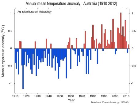 Australian Temperature Anomalies jpg