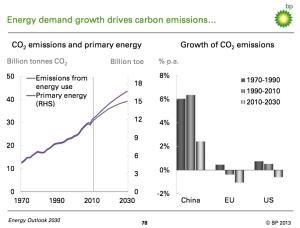 BP CO2 Emissions jpg