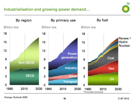 BP Energy Consumption Outlook jpg