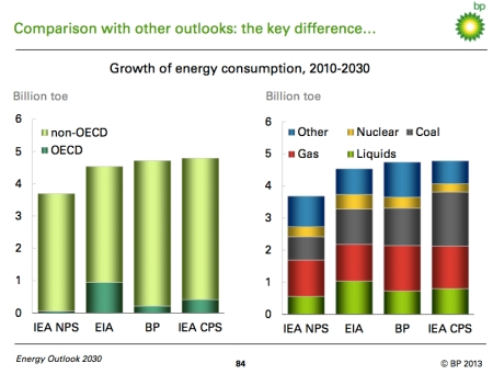 BP Growth in Energy Consumption copy