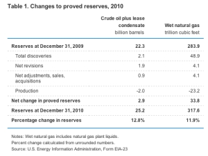 Changes to Proved Reserves jpg
