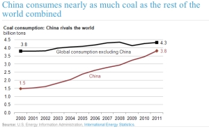 China's Coal Consumption  jpg