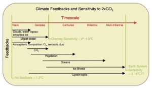 Climate Feedbacks and Sensitivity jpg