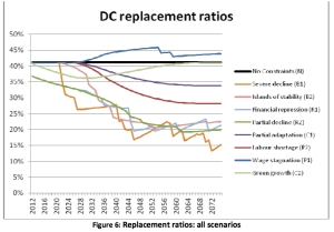 DC Replacement Ratios jpg