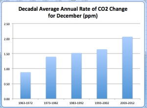 Decadal CO2 Change jpg