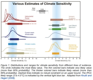 Estimates of Climate Sensitivity jpg