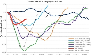 Financial Crisis Employment Loss jpg
