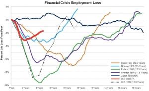 Financial Crisis Employment Loss jpg