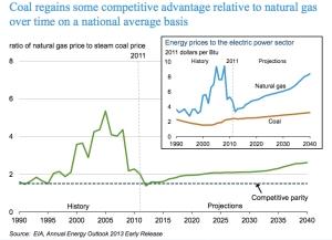 Gas & Coal Price jpg