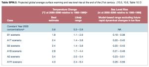 IPCC Sea Level jpg