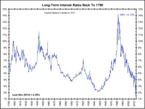 Long-Term Interest Rates jpg