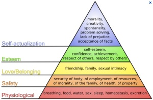 Maslow's Hierarchy of Needs jpg