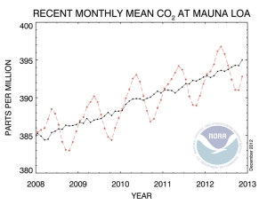 Monthly Mean CO2 at Mauna Loa jpg