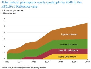 Natural Gas Export Breakdown jpg