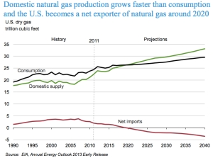 Net Gas Imports US jpg