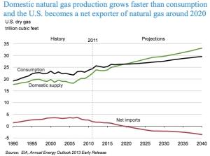 Net Gas Imports US jpg