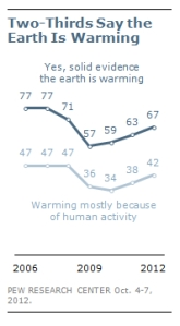 PEW Climate jpeg