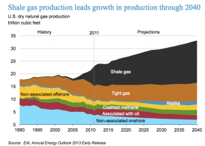Shale Gas to 2040 jpg