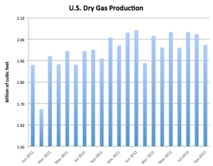 U.S. Dry Gas Production (Monthly) JPG