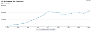 U.S. Dry Natural Gas Production copy