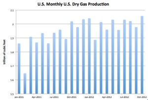 U.S Monthly Dry Gas Production to Oct 12 jpg