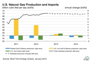 U.S. Natural Gas Production STEO jpg