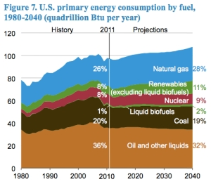 U.S. Primary Energy Consumption jpg