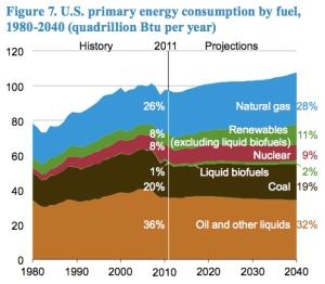 U.S. Primary Energy Consumption jpg