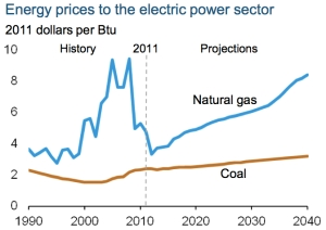 EIA Energy Prices jpg