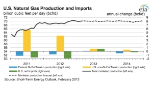 EIA ST Natural Gas jpg