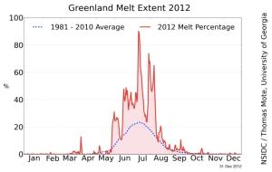 Greenland Melt Extent 2012 jpg