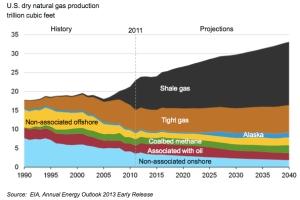 Natural gas production jpg