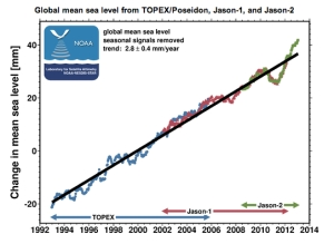NOAA Sea Level  jpg