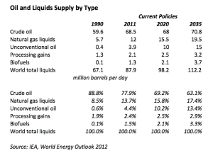 Oil and Liquids Supply jpg