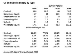 Oil and Liquids Supply jpg