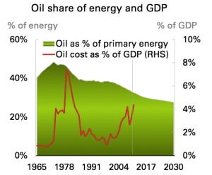 Oil Share of Energy and GDP jpeg