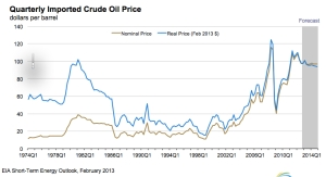 Real Crude Oil Prices jpeg