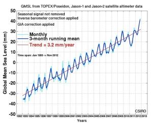 Sea Level Seasonal Cycle