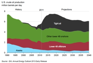 U.Sl Oil Production jpg