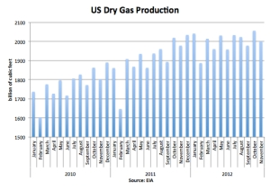 US Dry Gas Production jpg