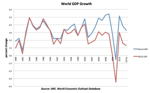 World GDP jpeg