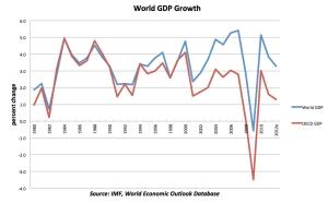World GDP jpeg