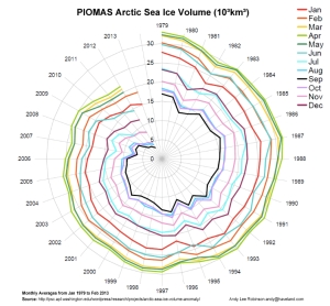 Arctic Sea Ice Death Spiral jpeg