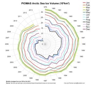 Arctic Sea Ice Death Spiral jpeg