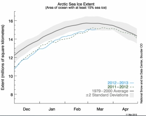 Arctic Sea Ice Extent jpeg