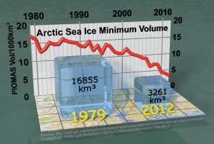 Arctic Sea Ice Minimum Volume jpeg