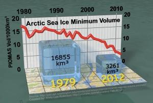 Arctic Sea Ice Minimum Volume jpeg