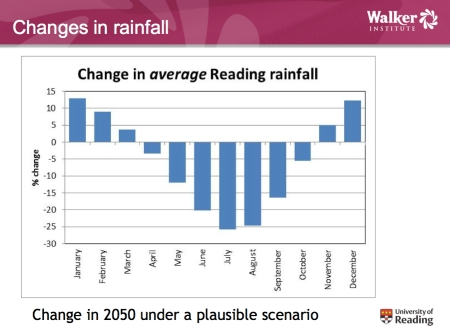 Changes in Rainfall Reading jpeg