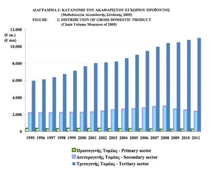 Cyprus Distribution of GDP jpeg